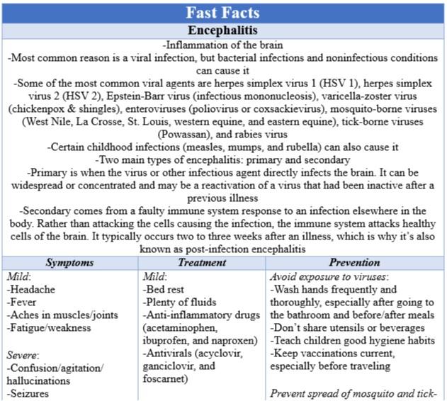 Fast Facts - Encephalitis